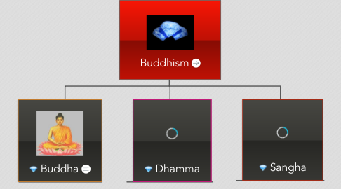Mind Map: Buddhism