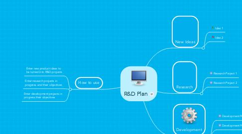 Mind Map: R&D Plan