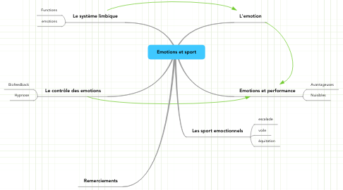 Mind Map: Emotions et sport