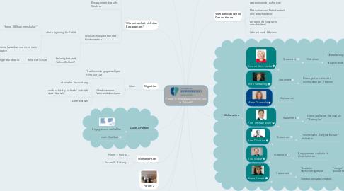 Mind Map: Forum II: Wie engagieren wir uns in Zukunft?
