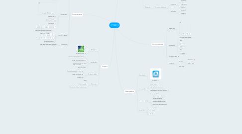 Mind Map: ICT 2015