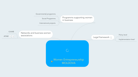 Mind Map: Women Entrepreneurship MOLDOVA