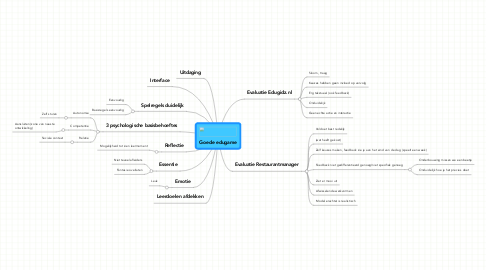 Mind Map: Goede edugame