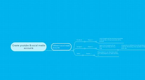 Mind Map: Create youtube & social media accounts