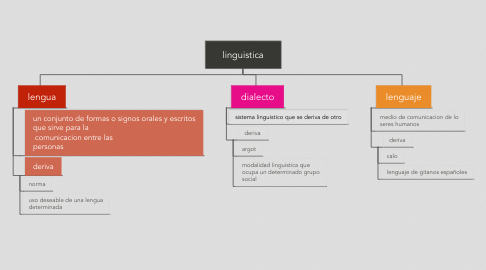 Mind Map: linguistica