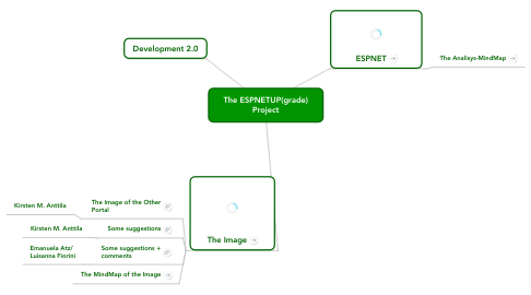 Mind Map: The ESPNETUP(grade) Project