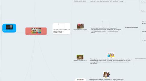 Mind Map: CLASIFICACIÓN DE LOS DERECHOS HUMANOS SEGÚN SU NATURALEZA