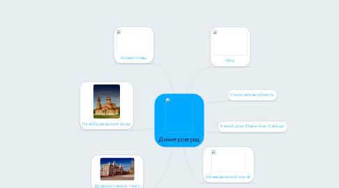 Mind Map: Димитровград