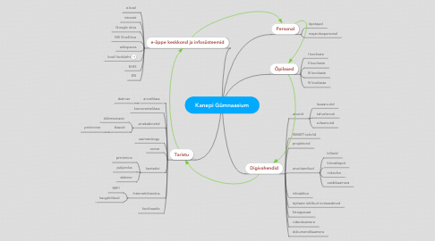 Mind Map: Kanepi Gümnaasium