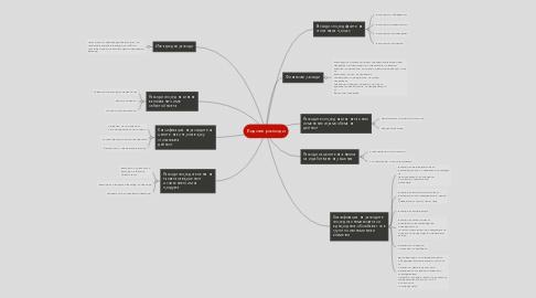 Mind Map: Видове разходи