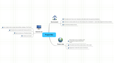 Mind Map: Project Bee