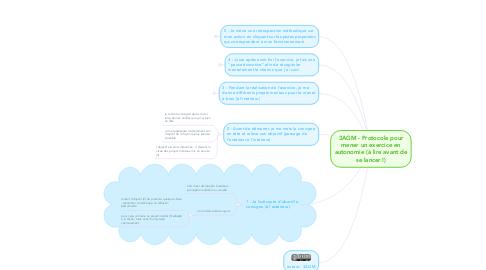 Mind Map: 3AGM - Protocole pour mener un exercice en autonomie (à lire avant de se lancer !)