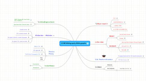 Mind Map: CORE Bibliography Bibliographie
