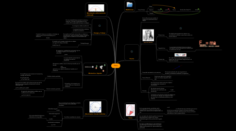 Mind Map: Física