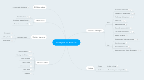 Mind Map: Exemples de modules