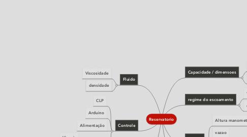 Mind Map: Reservatorio