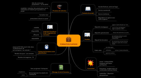 Mind Map: FORMATION DUFROID