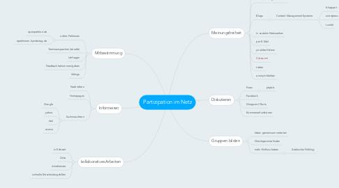 Mind Map: Partizipation im Netz
