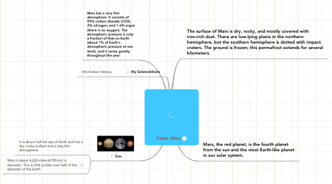 Mind Map: Team: Mars