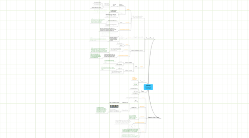 Mind Map: InterGen Contextual Interviews