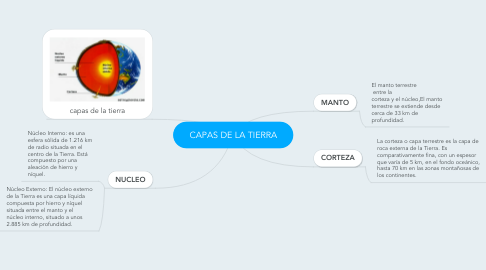 Mind Map: CAPAS DE LA TIERRA