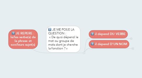 Mind Map: JE REPERE : le/les verbe(s) de la phrase et son/leurs sujet(s)