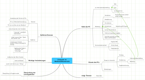 Mind Map: Computer im Methematikunterricht