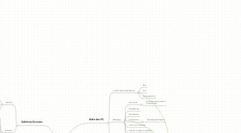 Mind Map: Computer imMethematikunterricht