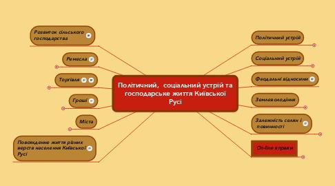 Mind Map: Політичний,  соціальний устрій та господарське життя Київської Русі