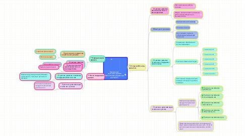 Mind Map: Оценивание  в сетевом проекте «Питательный родник для растений»