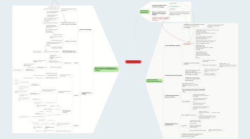 Mind Map: PSYCHOLINGUISTIQUE