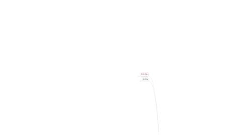 Mind Map: Klasa II