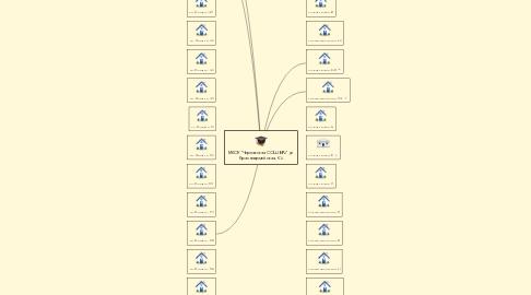 """Mind Map: МКОУ """"Черлакская СОШ №2"""" ул. Красноармейская, 52"""