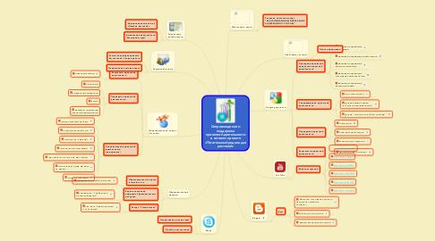 Mind Map: Сопровождение и поддержка проектной деятельности в сетевом проекте «Питательный родник для растений»