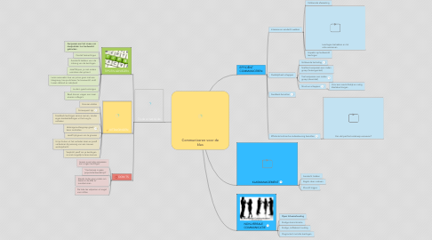 Mind Map: Communiceren voor de klas