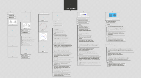 Mind Map: Сфера. Куля.