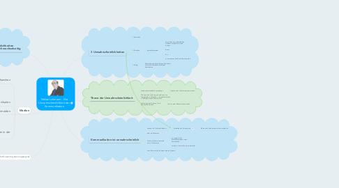Mind Map: Niklas Luhmann - Die Unwahrscheinlichkeit der Kommunikation