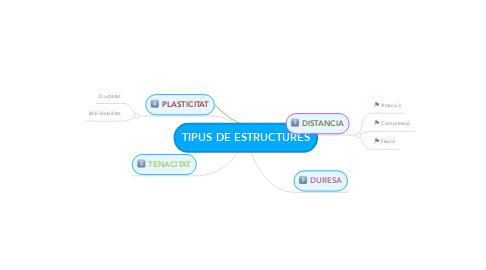 Mind Map: TIPUS DE ESTRUCTURES