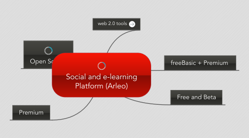 Mind Map: Social and e-learning Platform (Arleo)