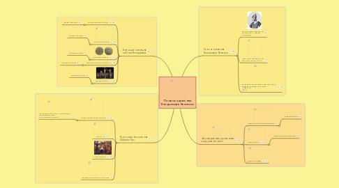 Mind Map: Початок правління Володимира Великого