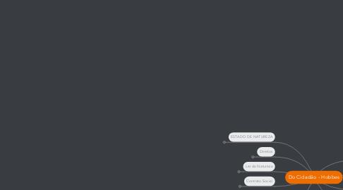 Mind Map: Do Cidadão - Hobbes