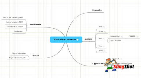 Mind Map: FOSS Africa Convention