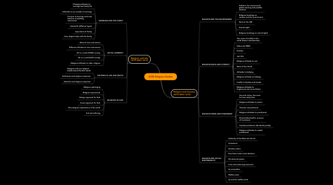 Mind Map: GCSE Religious Studies