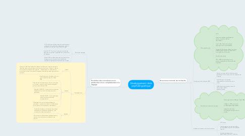 Mind Map: Développement de la psycholinguistique