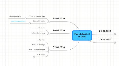 Mind Map: Fachdidaktik 2 SS 2010