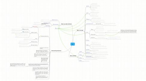 Mind Map: MyDJ