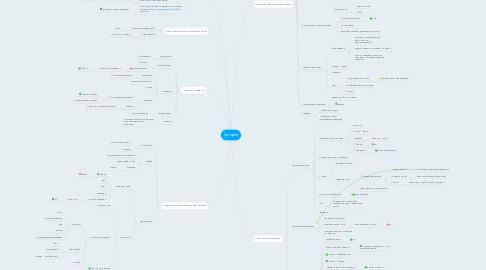 Mind Map: Галерея