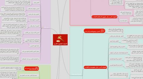Mind Map: القواعد الفقهية الكبرى