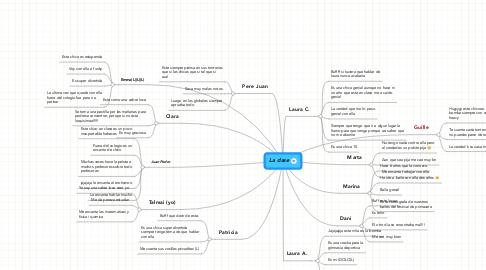 Mind Map: La clase