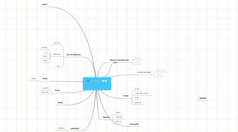 Mind Map: habitat
